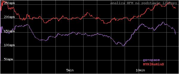 wykres APM - actions per minute - w czasie